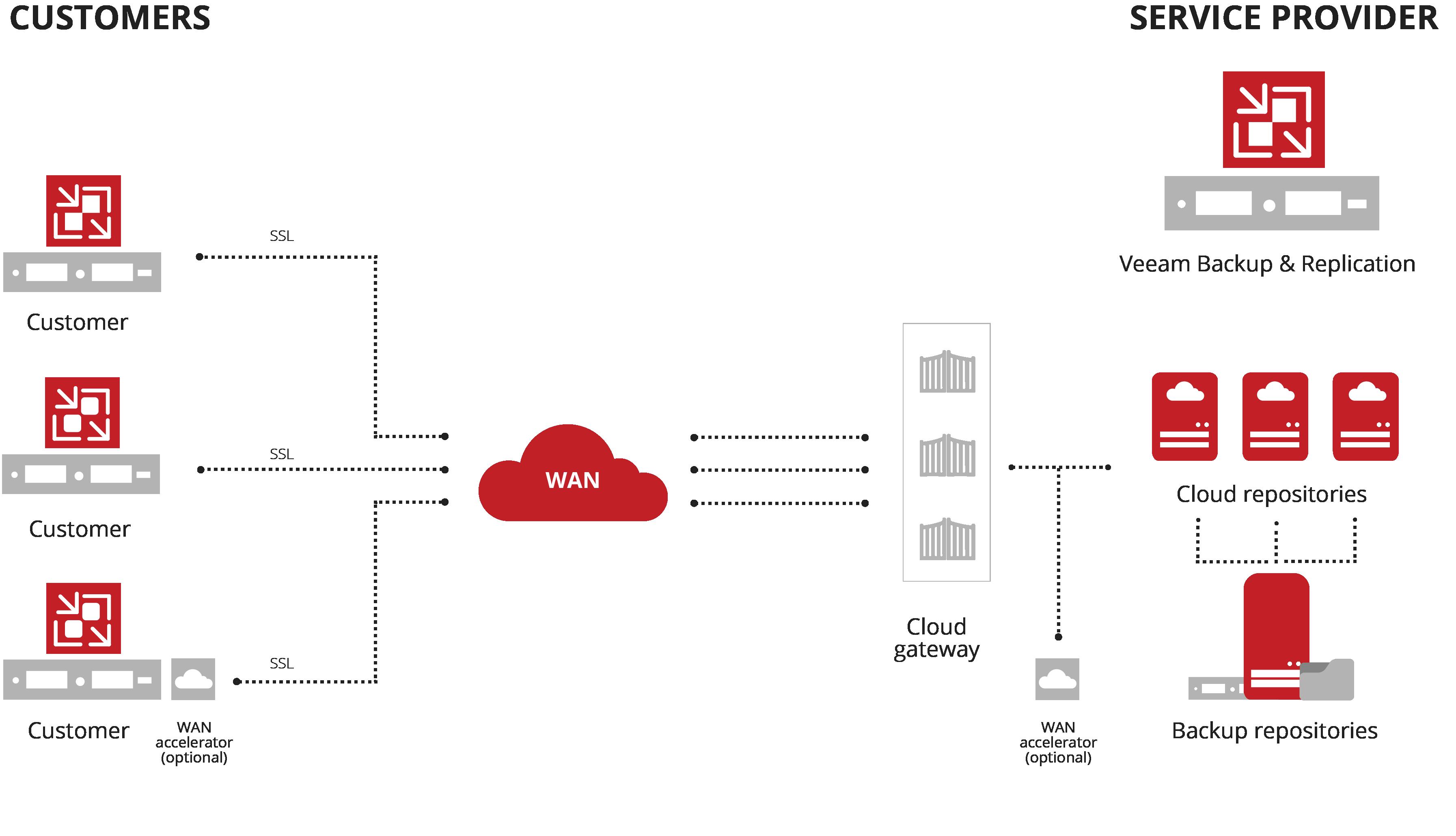 VCCB-2020 diagram
