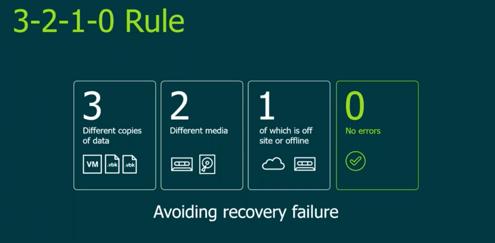 Backup 3-2-1 rule
