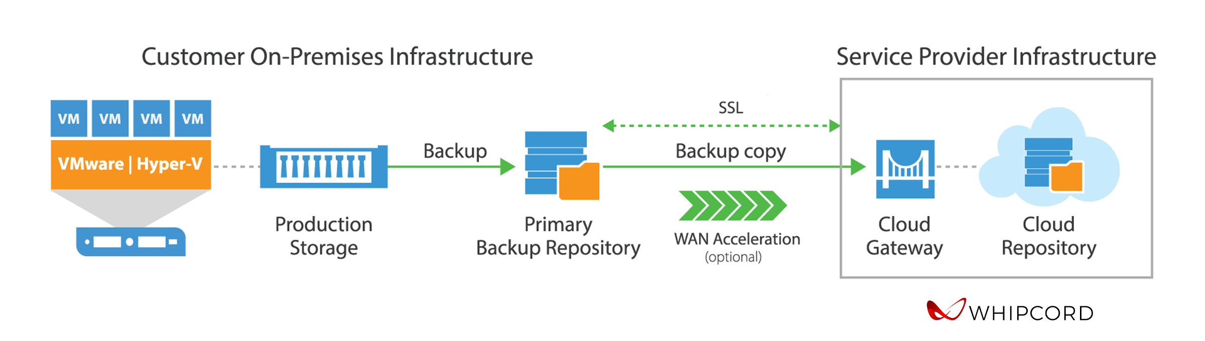 Whipcord Veaam Cloud Connect backup workflow diagram